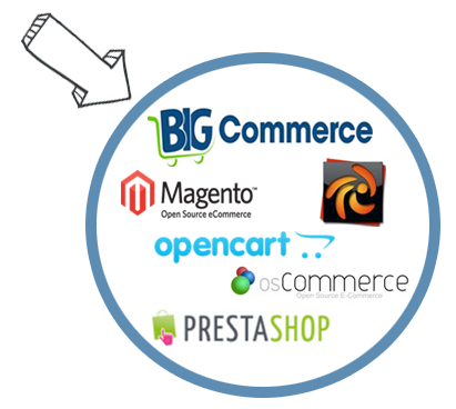 Get data feeds compatible with Bigcommerce, Shopify, Opencart, Magento, OSCommerce, and more